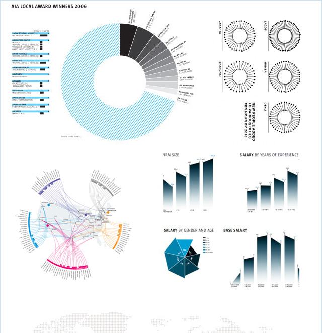 信息图表设计,简单的说就是把数据视觉化,目的是让读者在最短时间内接受信息,我们都处于读图时代,对于信息发布者或者接受者来说都在强调效率,无论是自然科学、社会科学领域,还是在传播、商业领域,图表都发挥着重要的作用。所以近年来出现了专业的信息图表设计机构,也涌现出鲜活,优秀的图表案例.